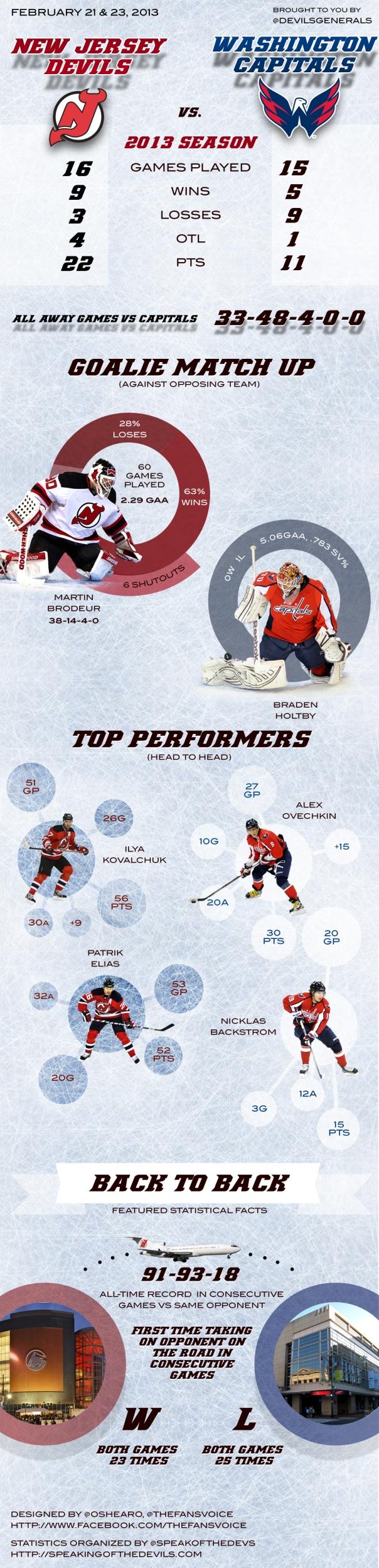 Devils vs Capitals Stats